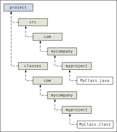 Source Code Organization